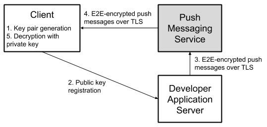 Capillary end-to-end encryption