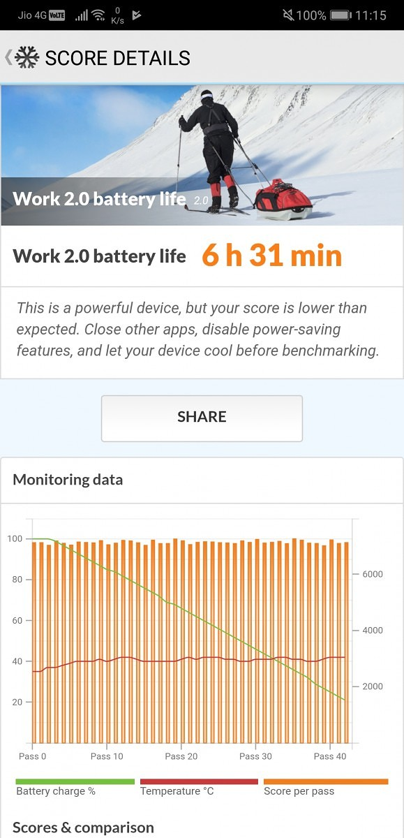 Huawei P20 Pro PCMark Work 2.0 Battery Life Benchmark