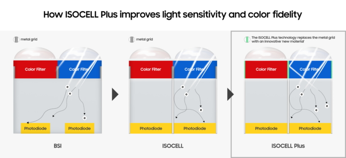 Samsung ISOCELL Plus Technology