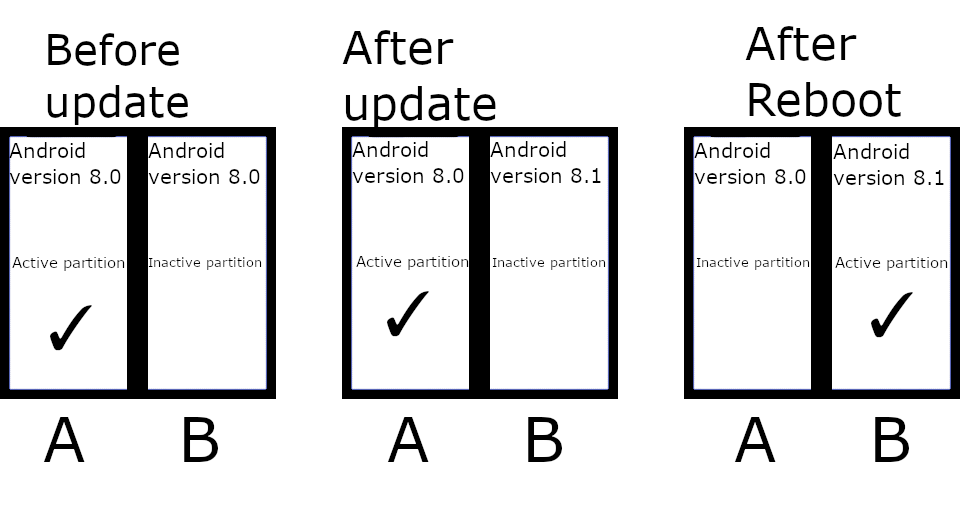 How A/B Partitions and Seamless Updates Affect Custom