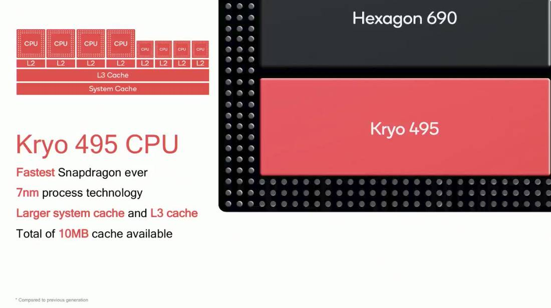Qualcomm Snapdragon 8cx is here for Always on, Always