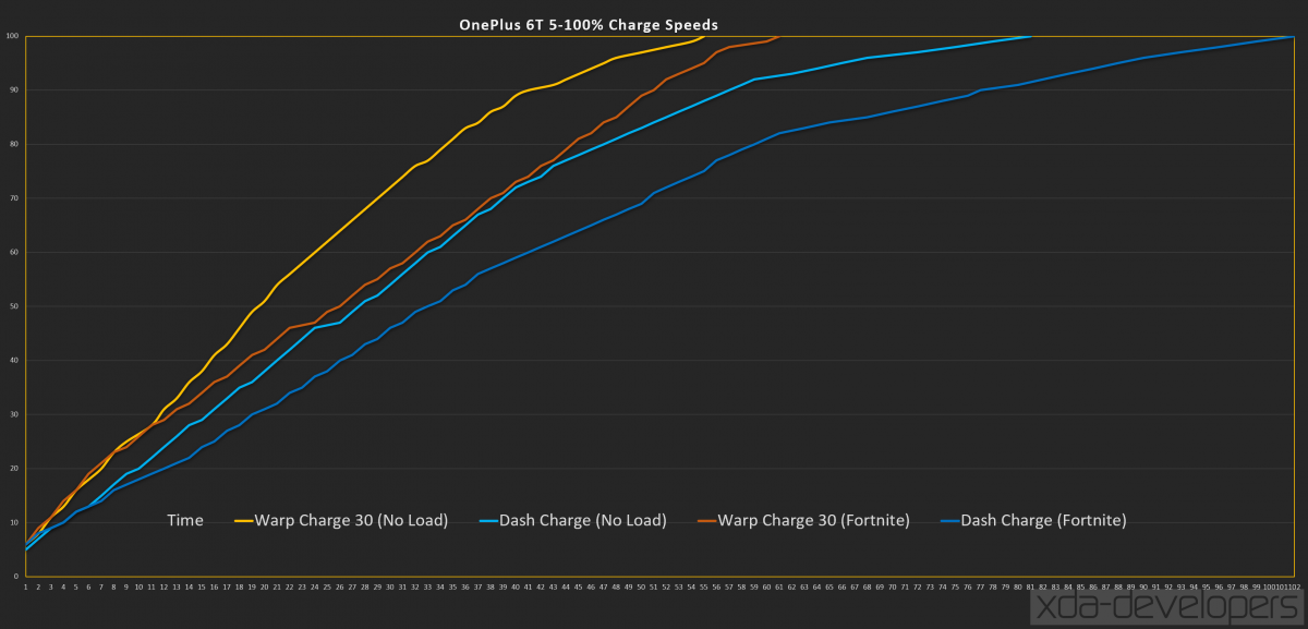 Dash Charge vs. Apple 5W Charge vs. USB-PD vs. Dash Charge 30 on the OnePlus 6T McLaren Edition