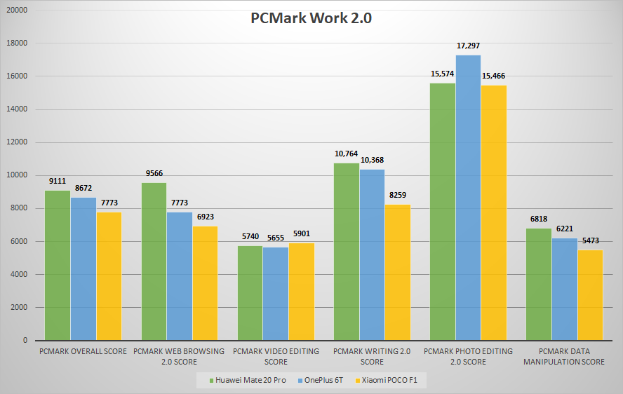 PCMark Work 2.0 score comparison