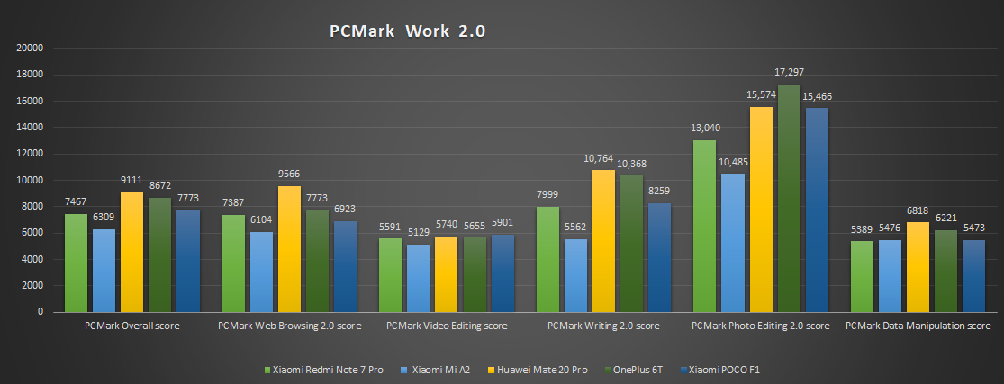 PCMark Work 2.0 score comparison - Xiaomi Redmi Note 7 Pro