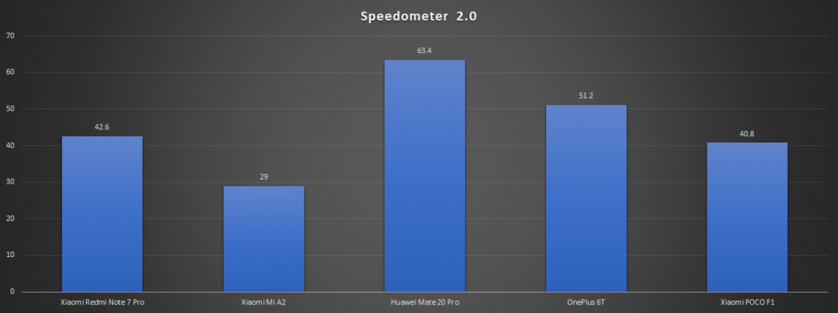 Speedometer score comparison - Xiaomi Redmi Note 7 Pro
