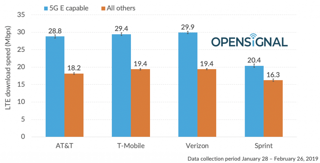 OpenSignal data suggests AT&T '5G E' speed claims are irrelevant, as expected