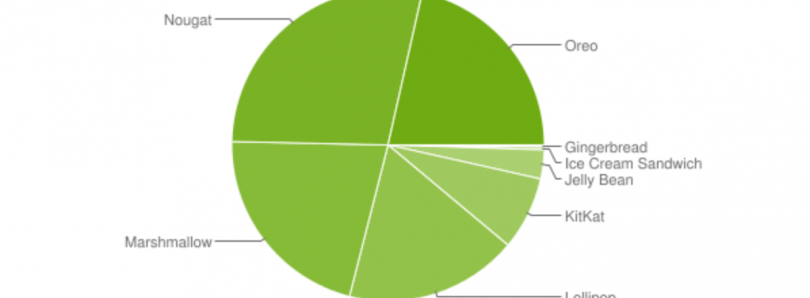 [Update: Finally Back Up] Google hasn't published updated Android distribution statistics for the last 6 months