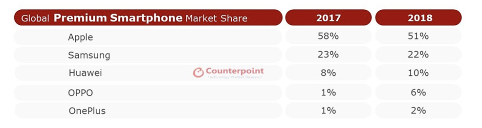 global premium counterpoint oneplus oppo huawei apple samsung