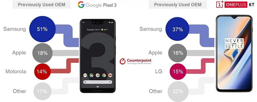 Report: Sales of the Google Pixel 3 and OnePlus 6T were led