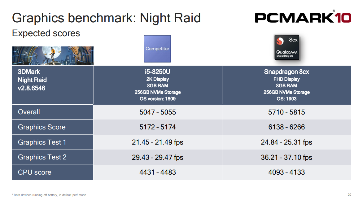 Snapdragon 8cx Benchmarks Show Great Performance and Battery