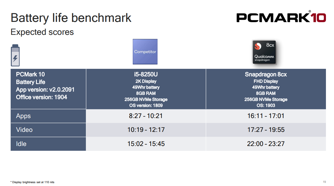 Snapdragon 8cx Benchmarks Show Great Performance and Battery Life