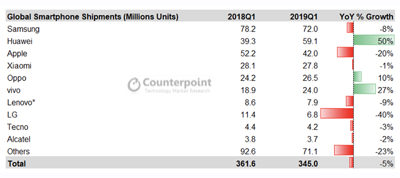 counterpoint global q1 2019