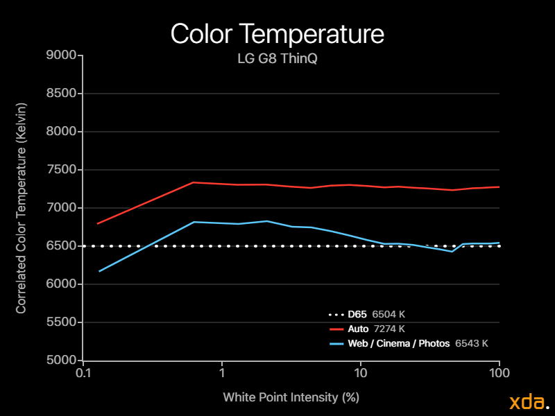 LG G8 ThinQ Display Review Color Temperature