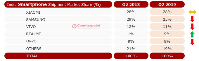 Counterpoint India Market Share