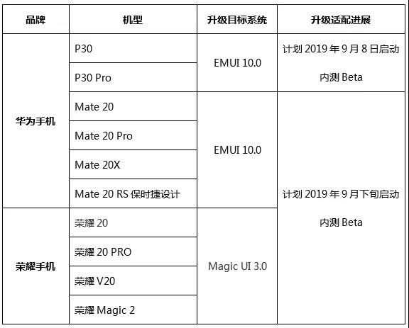 EMUI 10 Beta (Android Q) schedule announced for more Huawei
