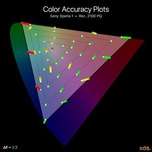 Sony Xperia 1 color accuracy plots