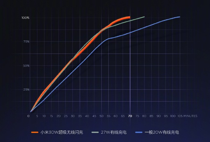 Xiaomi Mi Charge Turbo - Charging Graph