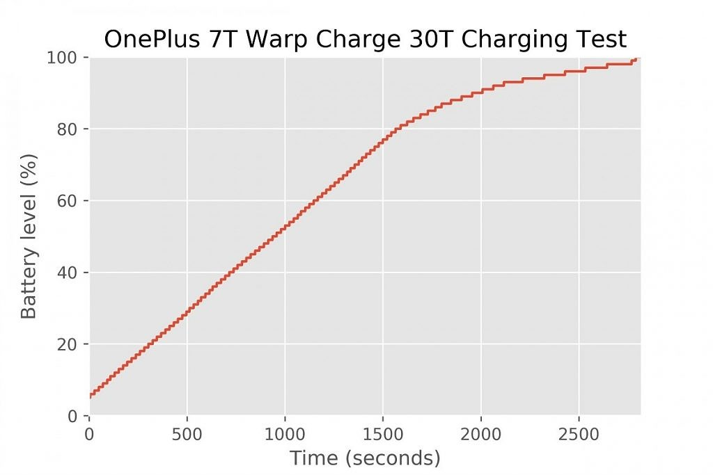 OnePlus 7T Warp Charge 30T Charging Test