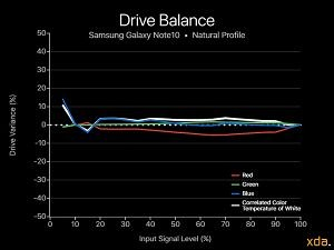 Drive balance chart for Note10, Natural profile