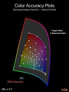 P3 color accuracy for Samsung Galaxy Note10 (Natural Profile), 16% intensity