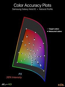 P3 color accuracy for Samsung Galaxy Note10 (Natural Profile), 36% intensity