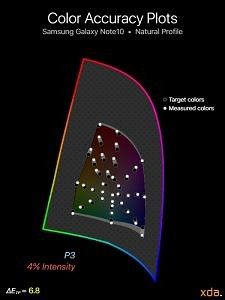 P3 color accuracy for Samsung Galaxy Note10 (Natural Profile), 4% intensity