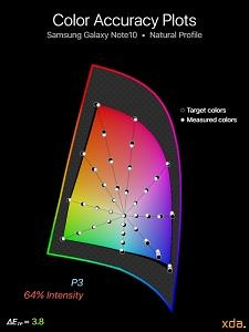 P3 color accuracy for Samsung Galaxy Note10 (Natural Profile), 64% intensity
