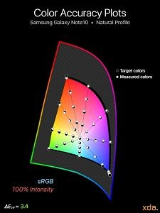 sRGB color accuracy for Samsung Galaxy Note10 (Natural Profile), 100% intensity