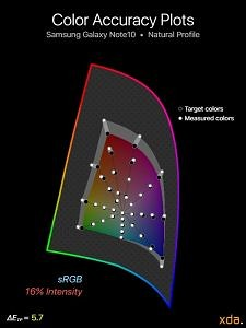 sRGB color accuracy for Samsung Galaxy Note10 (Natural Profile), 16% intensity