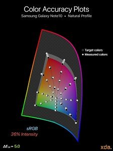 sRGB color accuracy for Samsung Galaxy Note10 (Natural Profile), 36% intensity