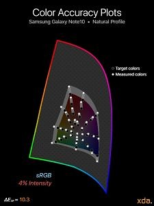 sRGB color accuracy for Samsung Galaxy Note10 (Natural Profile), 4% intensity