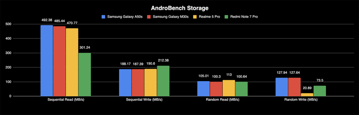 Samsung Galaxy M30s A50s review androbench ufs 2.1 benchmark