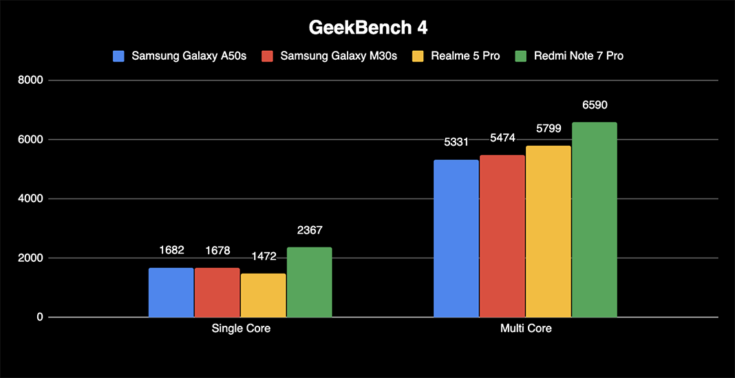 Samsung Galaxy M30s A50s review Geekbench 4 benchmark