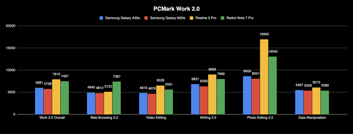 Samsung Galaxy M30s A50s review PCmark work benchmark