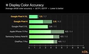 Google Pixel 4 and Pixel 4 XL display color accuracy