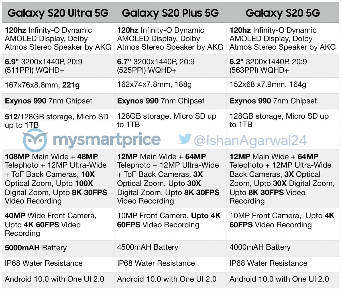 Samsung Galaxy S20 5g Series Leak Gives Us Full Rundown Of Specifications