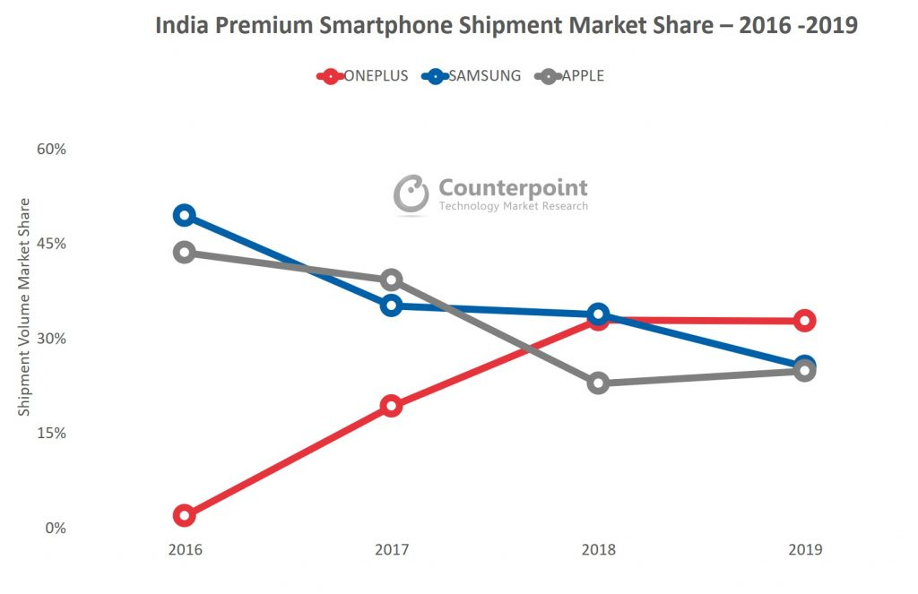 OnePlus beats Samsung to take top spot in India's premium smartphone segment