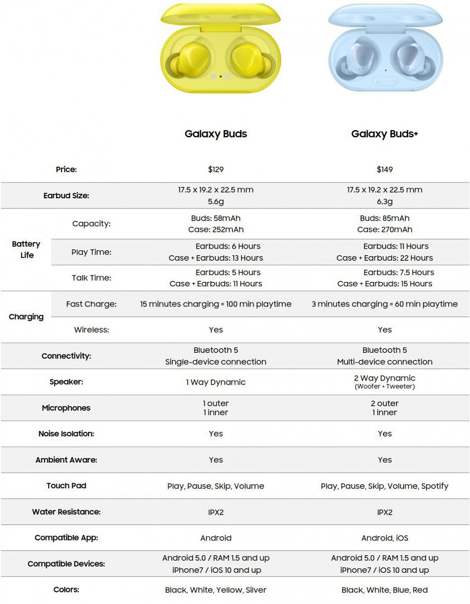 Galaxy Buds+ spec sheet