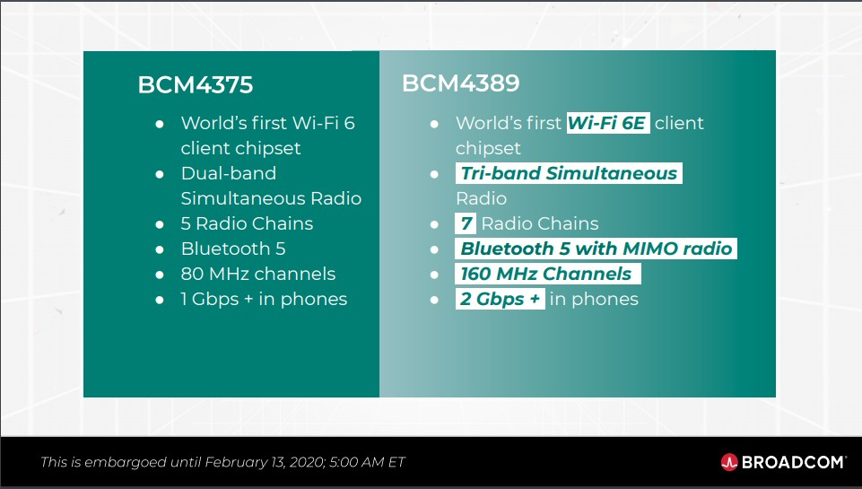 Broadcom's new BCM4389 chip brings Wi-Fi 6E support to smartphones