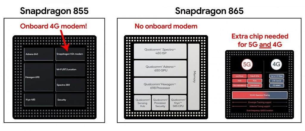 Qualcomm Snapdragon 855 vs 865 dedicated 5G 4G modem