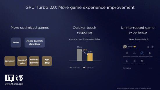EMUI 9 and Magic UI 2 GPU Turbo 2.0