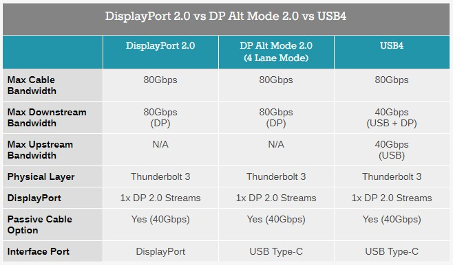 DisplayPort 2.0 vs DisplayPort Alt Mode 2.0 vs USB 4