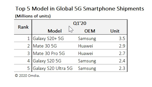 Galaxy S20+ best selling 5G device