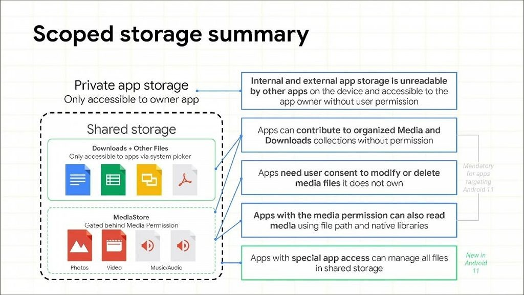 Android 11 Scoped Storage summary