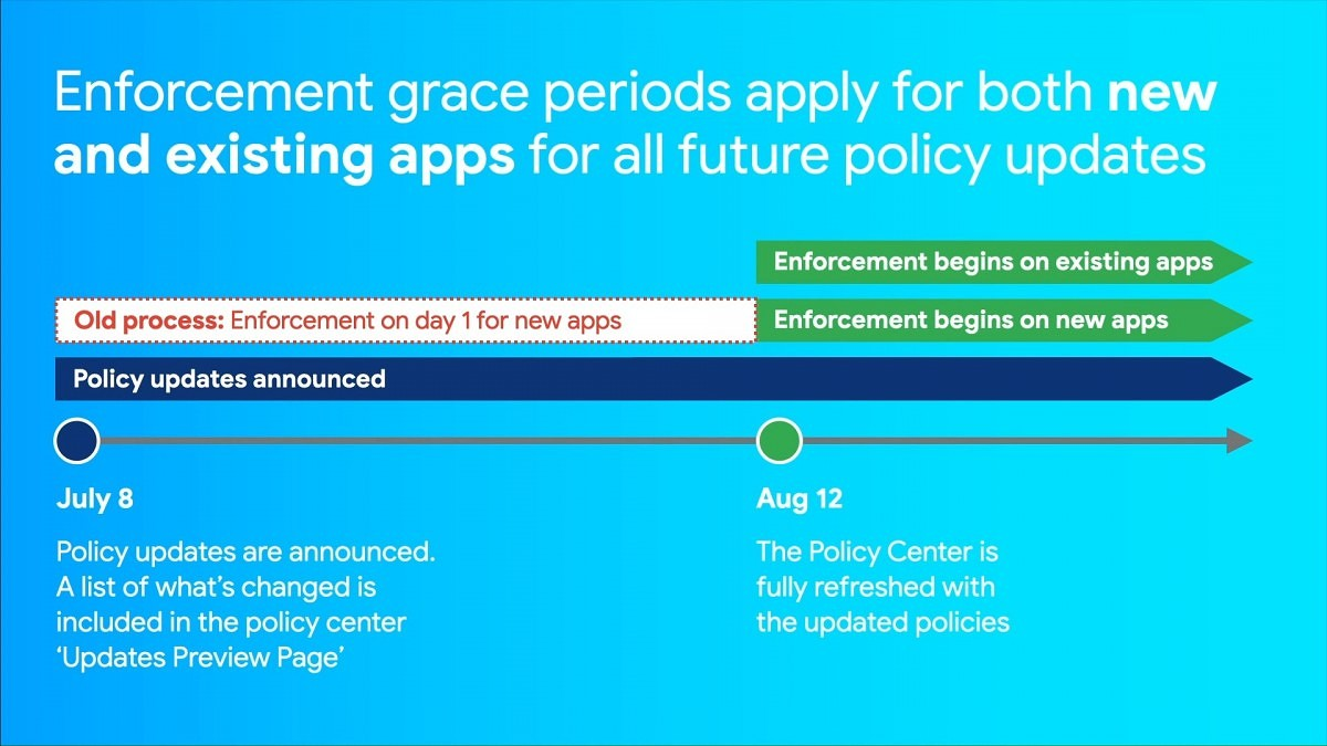 Google Play July 2020 Policy Update introduces extended timeline for compliance, detailed violation emails, and other changes