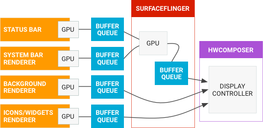 android surfaceflinger queue