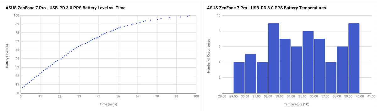ASUS ZenFone 7 Pro USB-PD 3.0 PPS charging speed