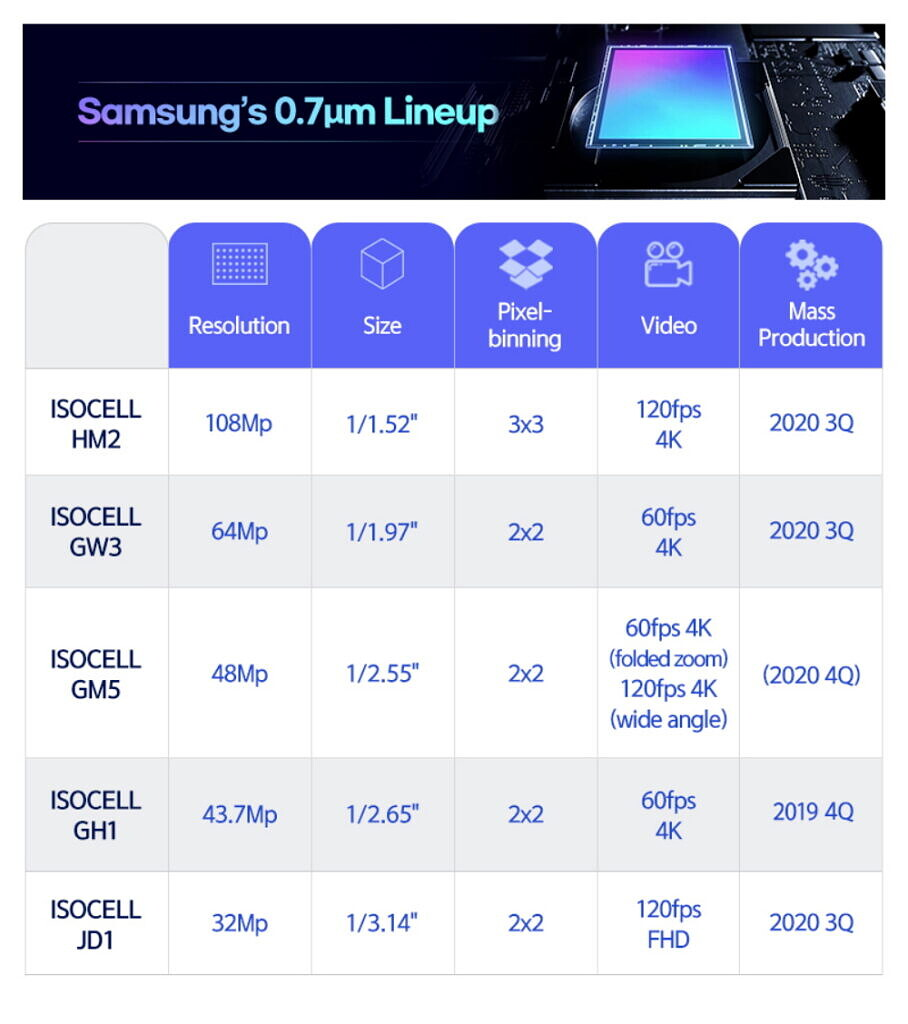Samsung announces new 108MP, 64MP, 48MP, and 32MP ISOCELL image sensors