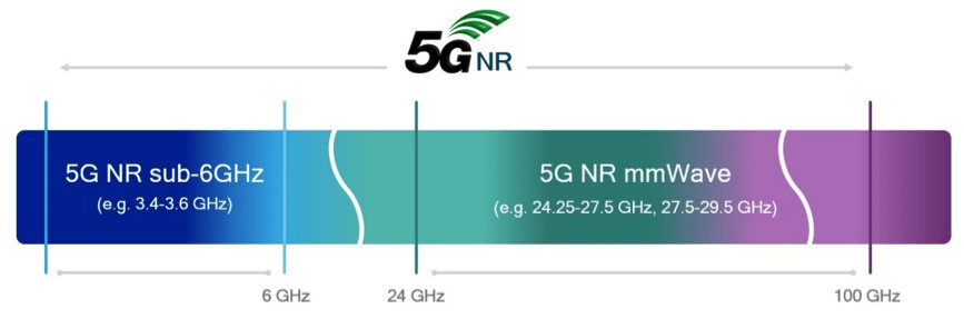 5G NR Sub-6GHz and mmWave