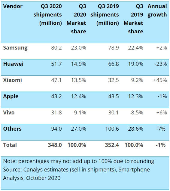 Global Smartphone Shipments Q3 2020 Canalys Samsung Xiaomi Apple